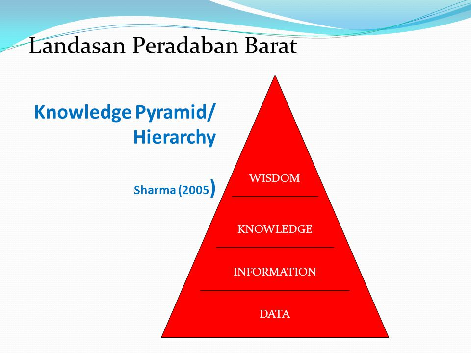 Knowledge Pyramid/ Hierarchy Sharma (2005)