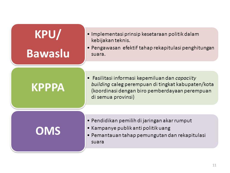 Bawaslu KPU/ Implementasi prinsip kesetaraan politik dalam kebijakan teknis. Pengawasan efektif tahap rekapitulasi penghitungan suara.