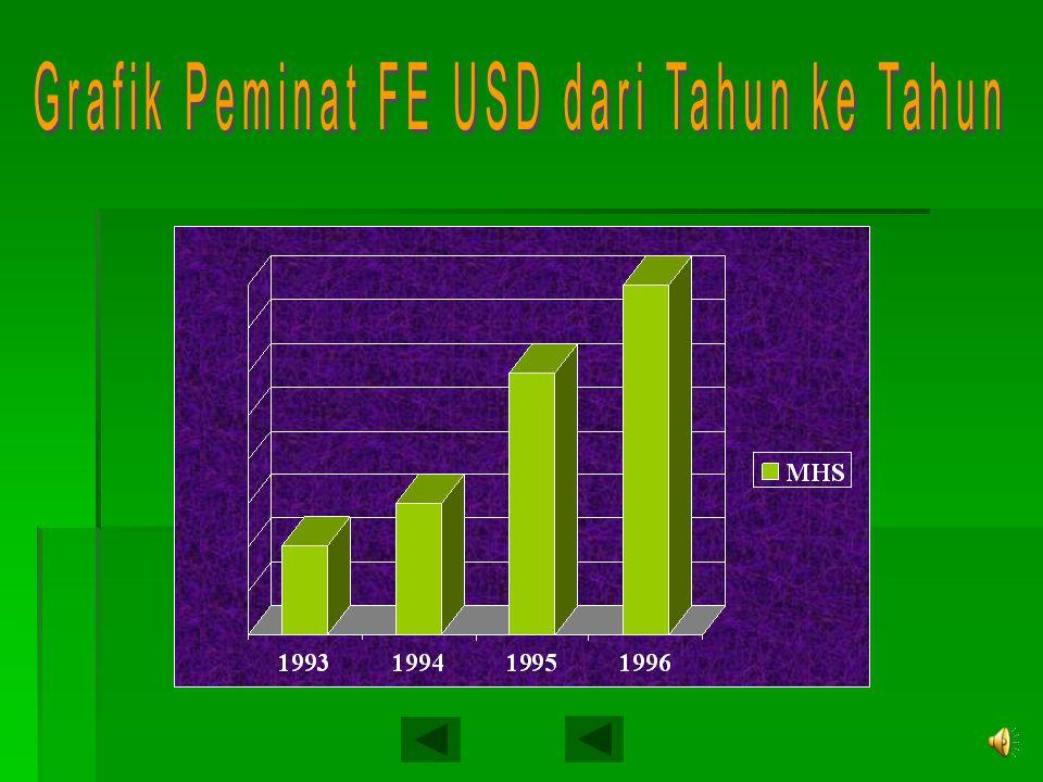 Grafik Peminat FE USD dari Tahun ke Tahun