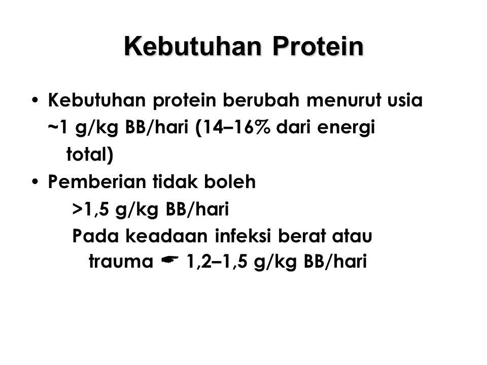 Kebutuhan Protein Kebutuhan protein berubah menurut usia