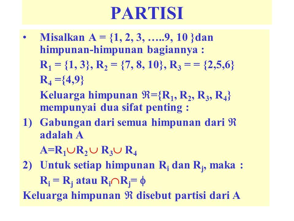PARTISI Misalkan A = {1, 2, 3, …..9, 10 }dan himpunan-himpunan bagiannya : R1 = {1, 3}, R2 = {7, 8, 10}, R3 = = {2,5,6}