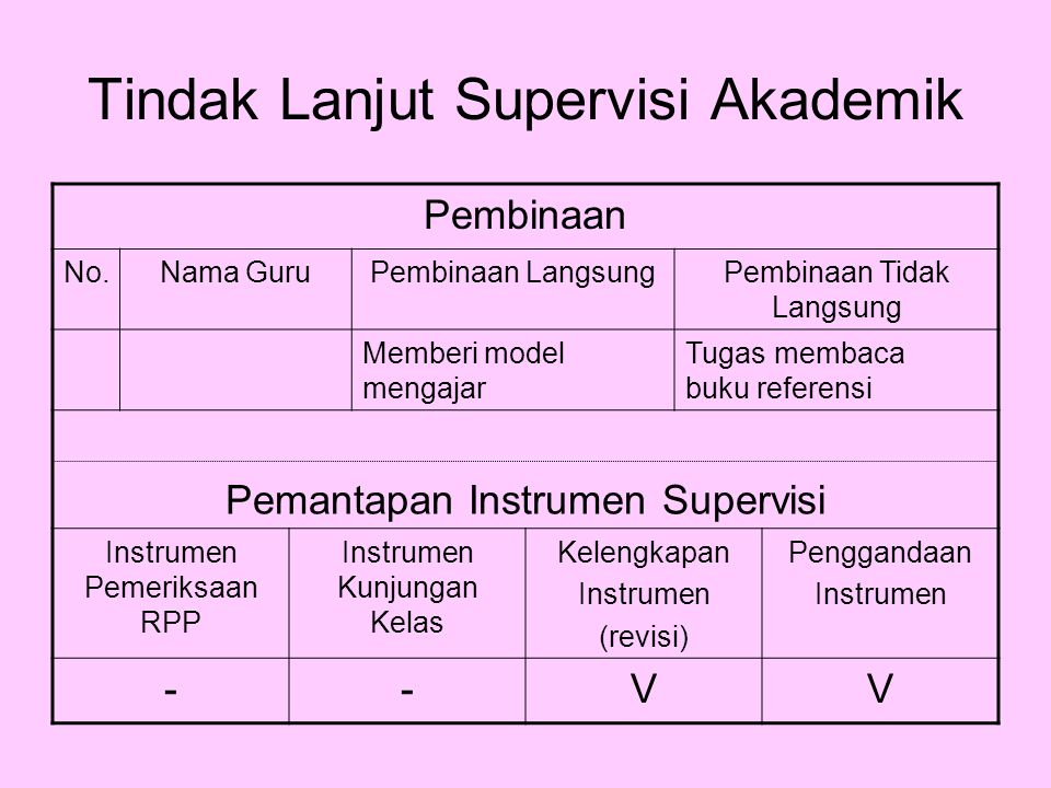 Tindak Lanjut Supervisi Akademik