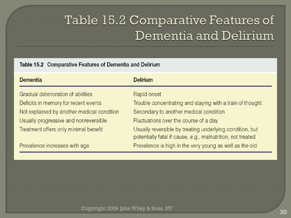 Table 15.2 Comparative Features of Dementia and Delirium