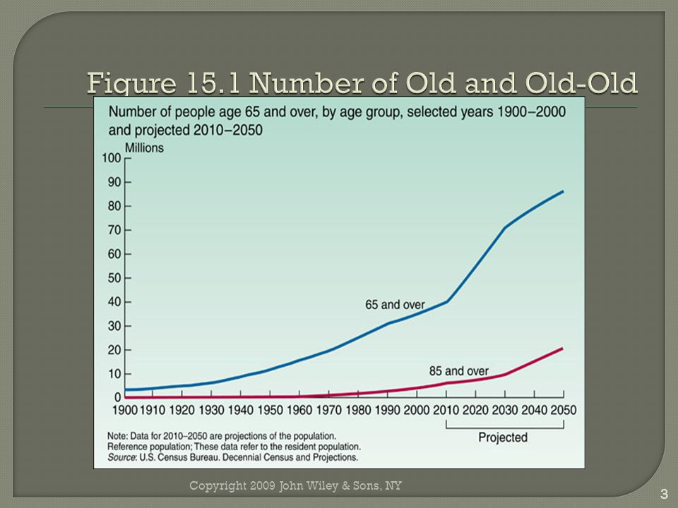 Figure 15.1 Number of Old and Old-Old