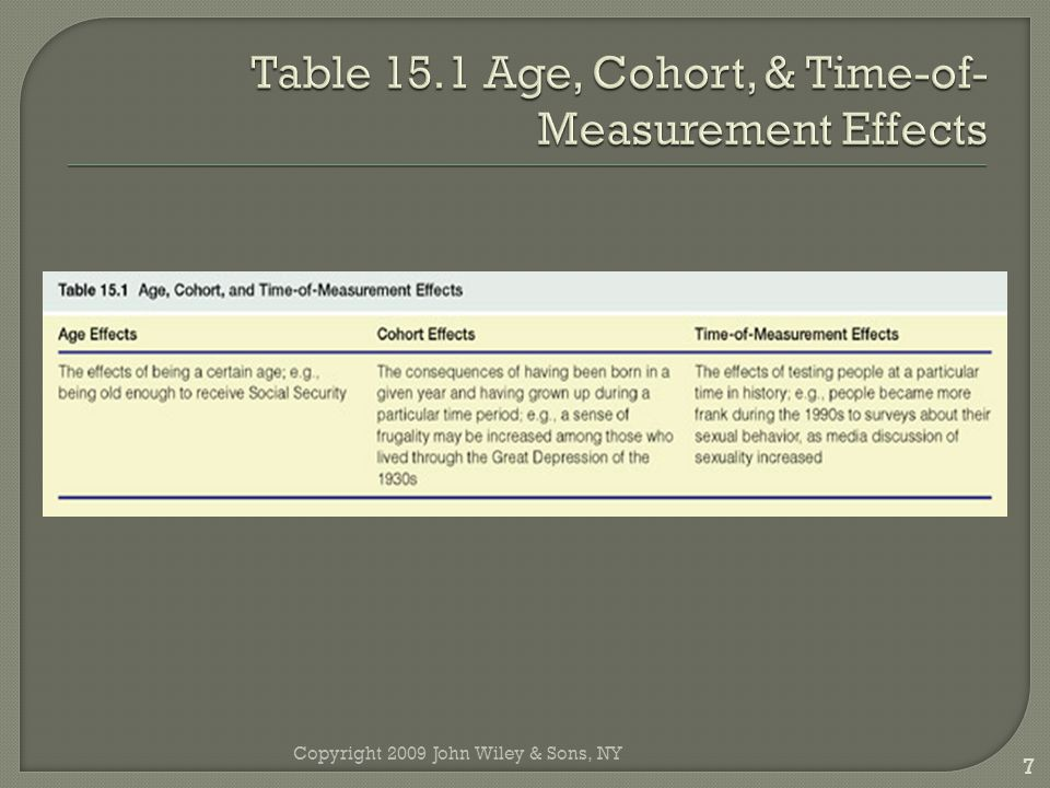 Table 15.1 Age, Cohort, & Time-of-Measurement Effects