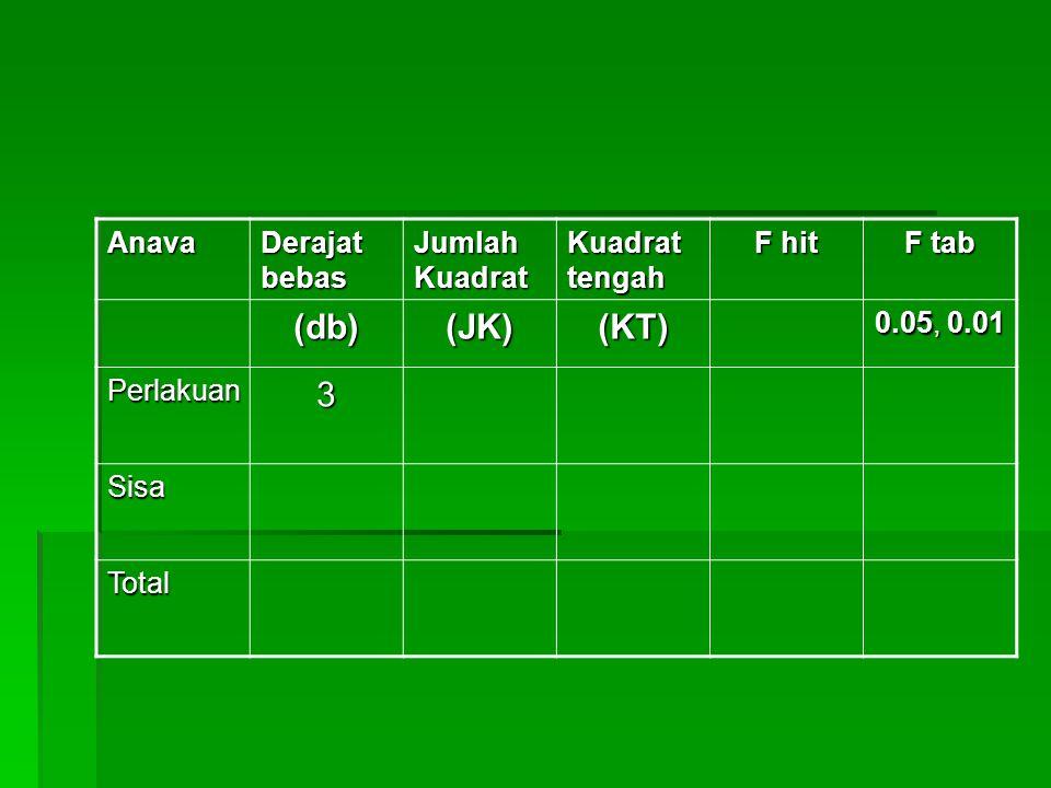 (db) (JK) (KT) 3 Anava Derajat bebas Jumlah Kuadrat Kuadrat tengah