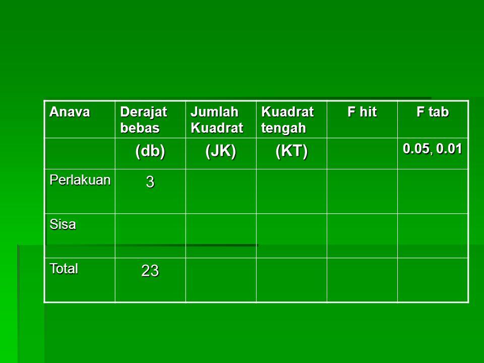 (db) (JK) (KT) 3 23 Anava Derajat bebas Jumlah Kuadrat Kuadrat tengah