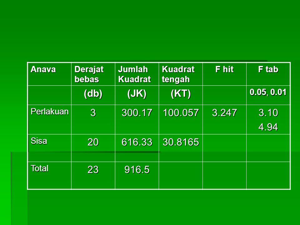 Anava Derajat bebas. Jumlah Kuadrat. Kuadrat tengah. F hit. F tab. (db) (JK) (KT) 0.05, 0.01.