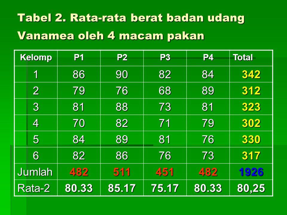 Tabel 2. Rata-rata berat badan udang Vanamea oleh 4 macam pakan