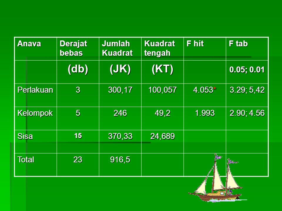 (db) (JK) (KT) Anava Derajat bebas Jumlah Kuadrat Kuadrat tengah F hit