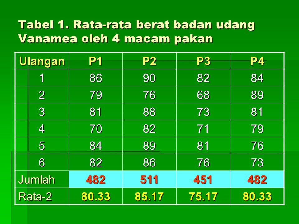 Tabel 1. Rata-rata berat badan udang Vanamea oleh 4 macam pakan