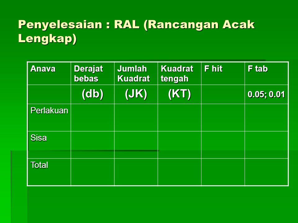 Penyelesaian : RAL (Rancangan Acak Lengkap)