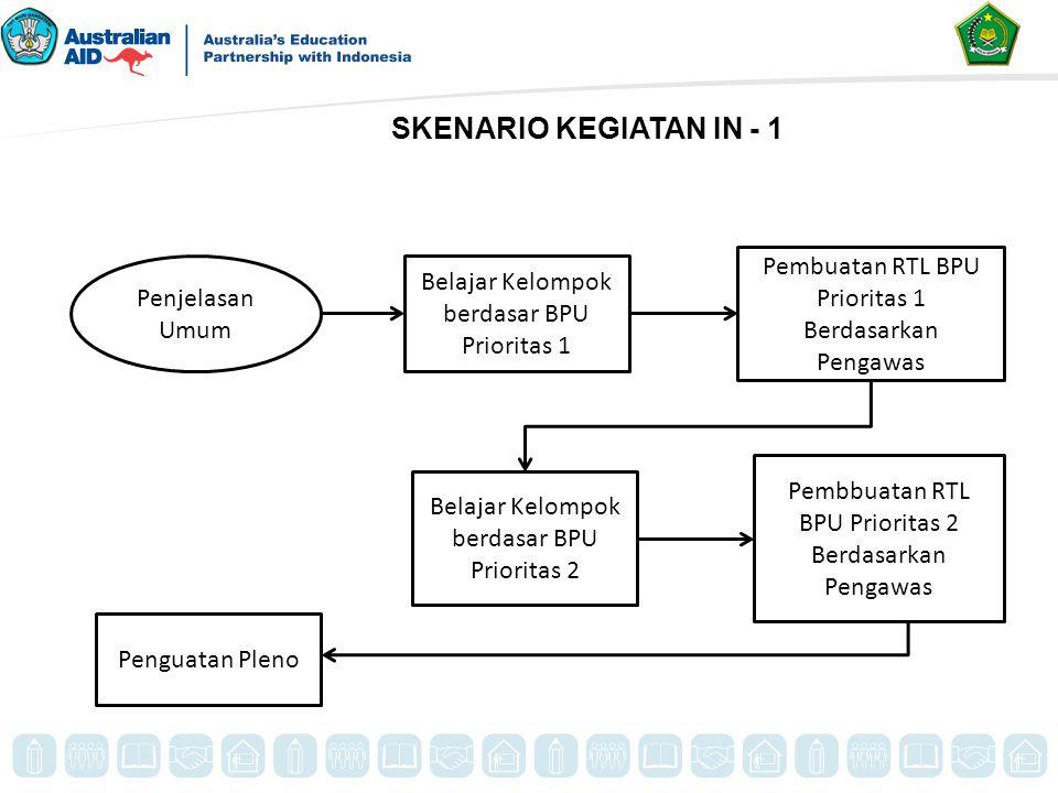 SKENARIO KEGIATAN IN - 1 Pembuatan RTL BPU Prioritas 1