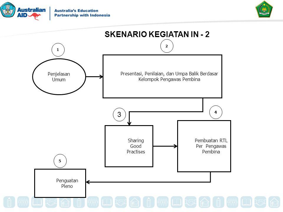 SKENARIO KEGIATAN IN - 2 Penjelasan Umum. Presentasi, Penilaian, dan Umpa Balik Berdasar Kelompok Pengawas Pembina.