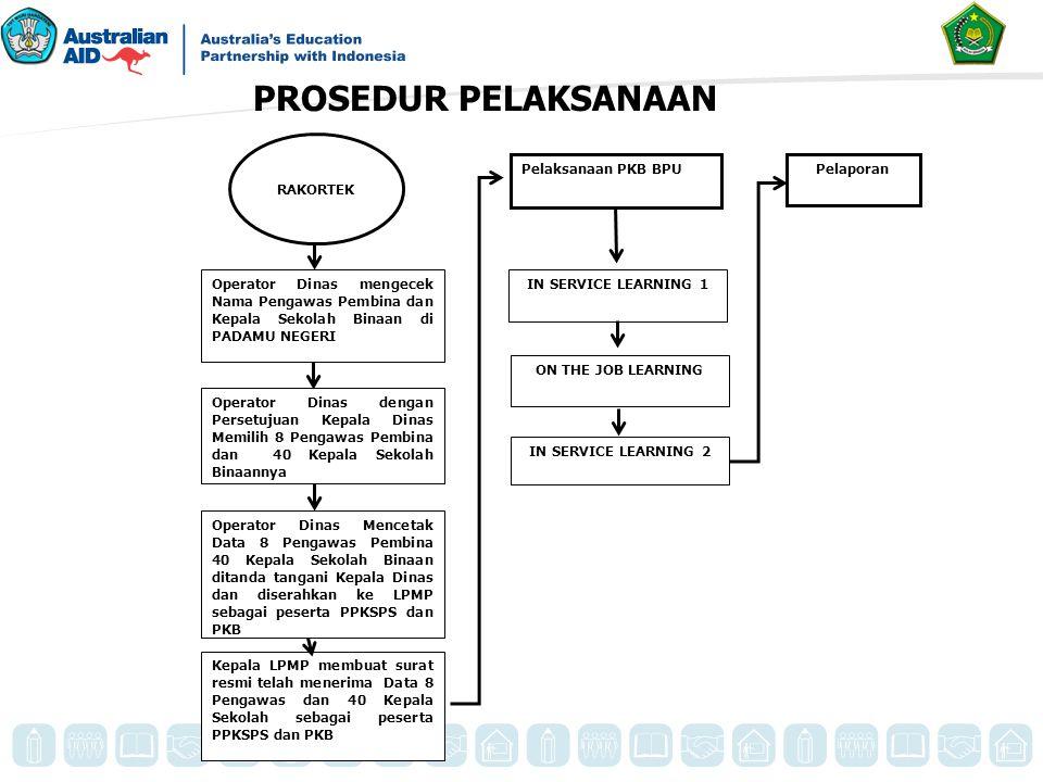 PROSEDUR PELAKSANAAN Pelaksanaan PKB BPU Pelaporan RAKORTEK