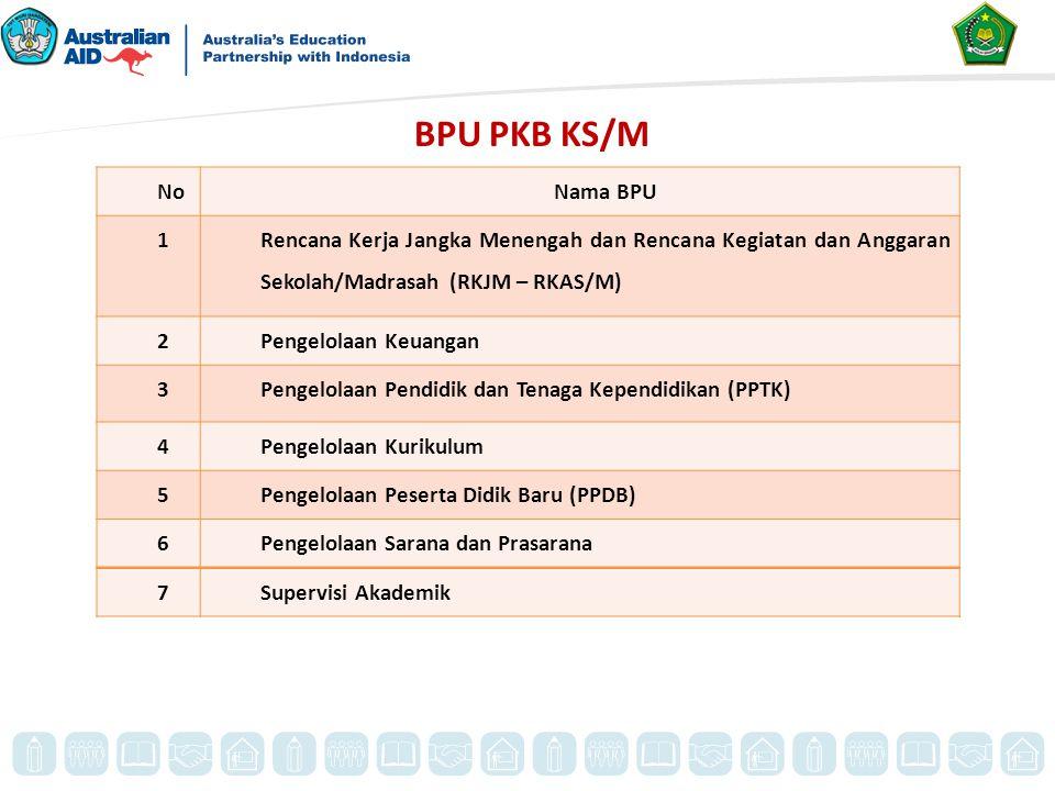 BPU PKB KS/M No. Nama BPU. 1. Rencana Kerja Jangka Menengah dan Rencana Kegiatan dan Anggaran Sekolah/Madrasah (RKJM – RKAS/M)