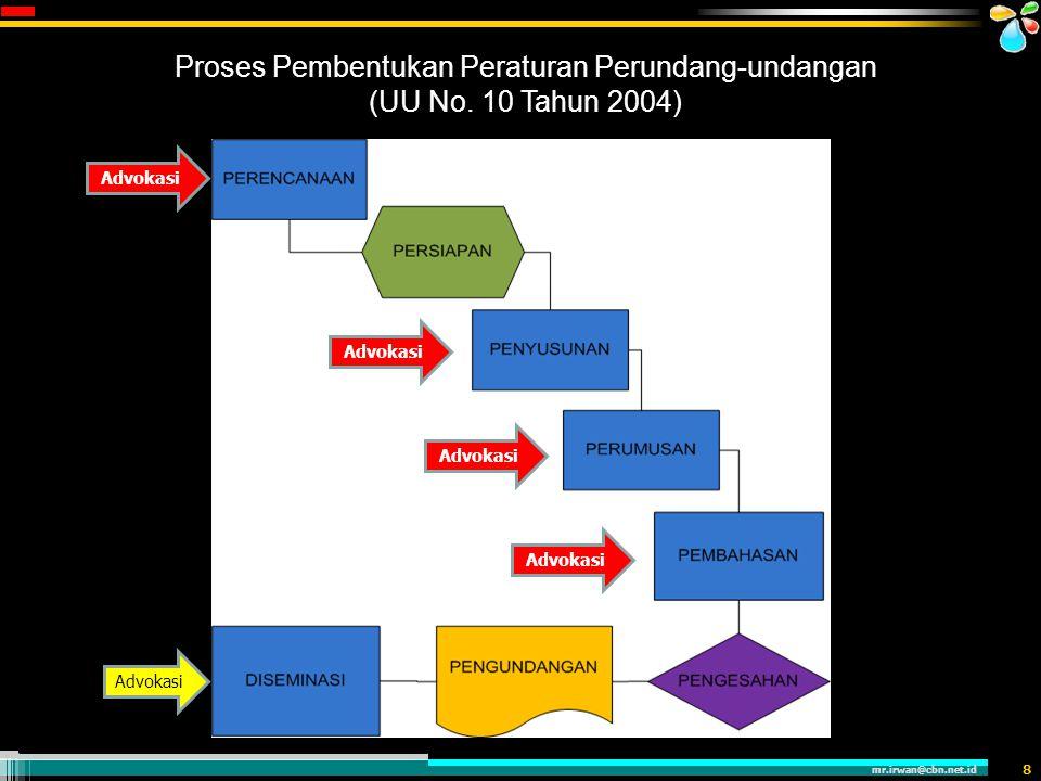 Proses Pembentukan Peraturan Perundang-undangan