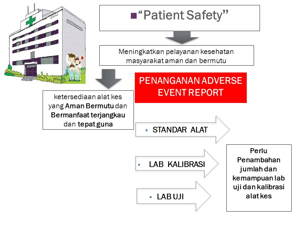 Patient Safety PENANGANAN ADVERSE EVENT REPORT STANDAR ALAT