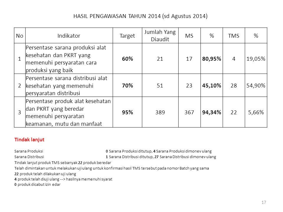 HASIL PENGAWASAN TAHUN 2014 (sd Agustus 2014)