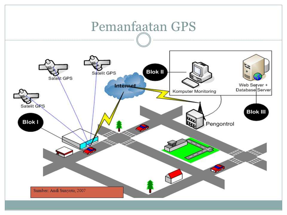 Pemanfaatan GPS Sumber: Andi Sunyoto, 2007