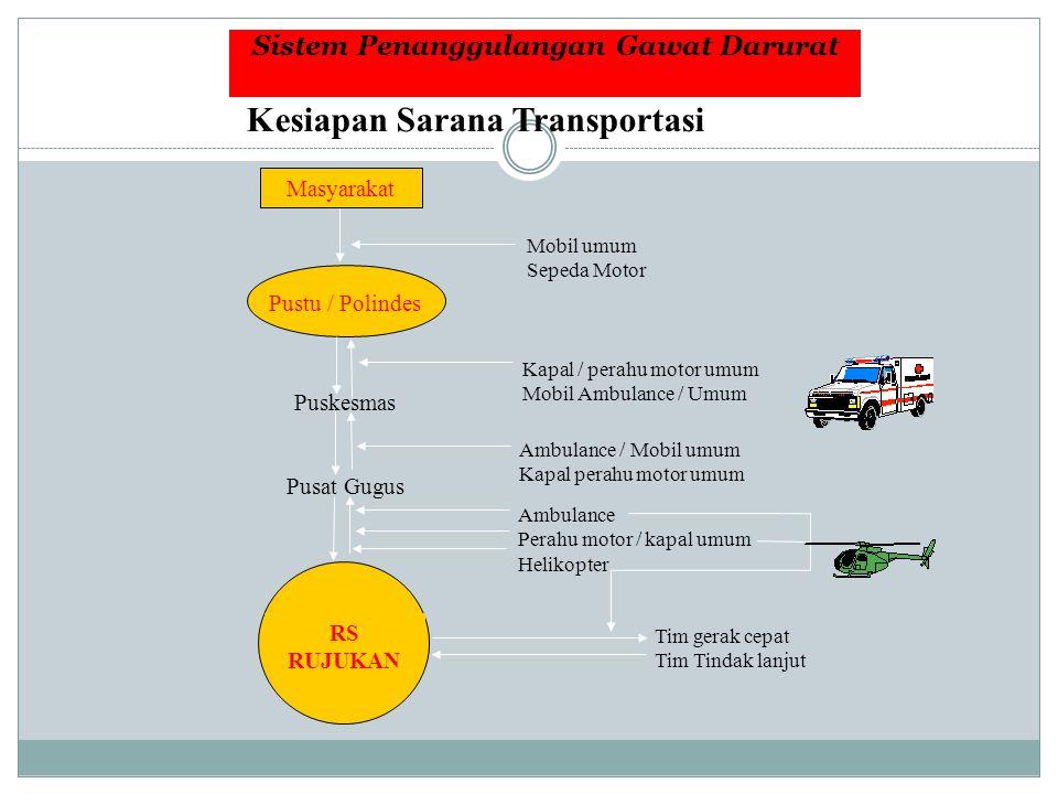 Sistem Penanggulangan Gawat Darurat Kesiapan Sarana Transportasi