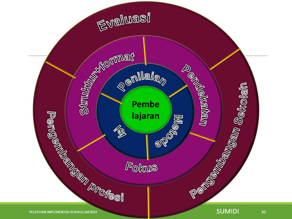 Evaluasi Struktur+format Pendekatan Penilaian Pengembangan Sekolah