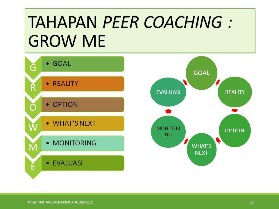 TAHAPAN PEER COACHING : GROW ME