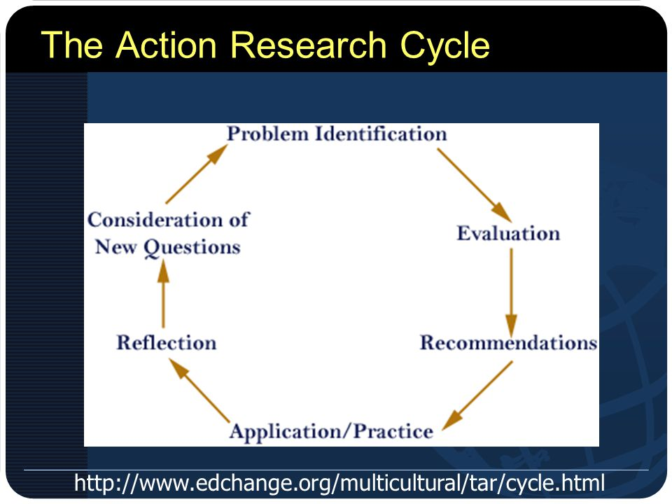 The Action Research Cycle