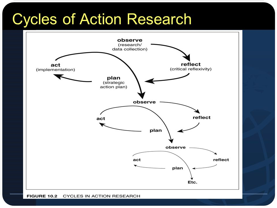 enacting the action research cycles The action research cycle typically engages process (stringer, 2008) therefore, assuming a course of action without enacting a rigorous.