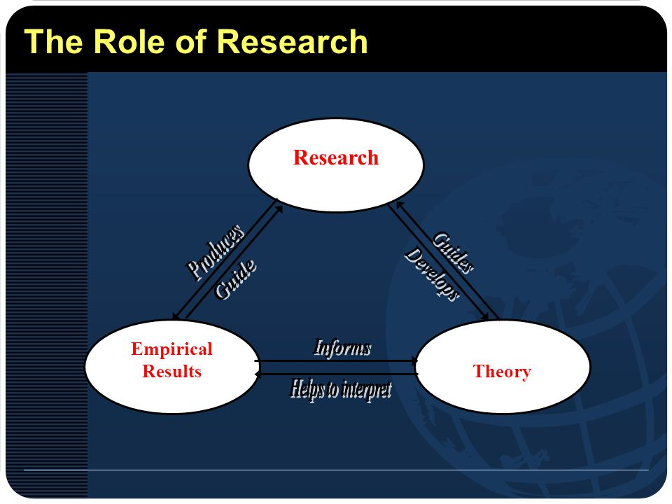 The Role of Research Research Empirical Results Theory Produces Guides