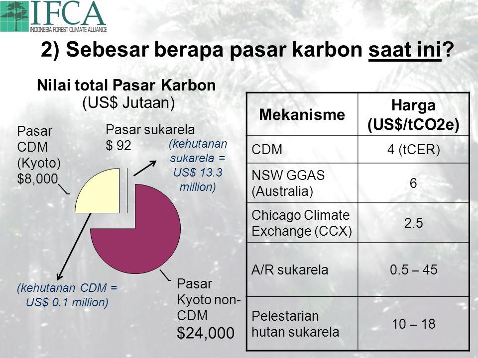 2) Sebesar berapa pasar karbon saat ini
