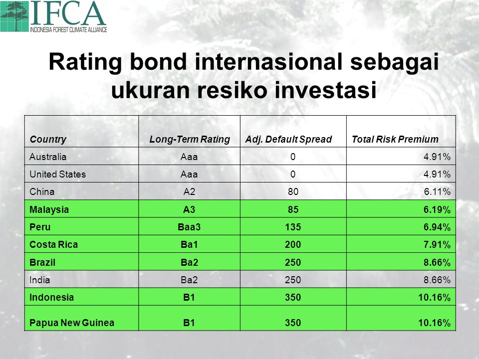Rating bond internasional sebagai ukuran resiko investasi