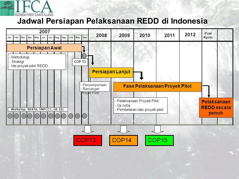 Jadwal Persiapan Pelaksanaan REDD di Indonesia