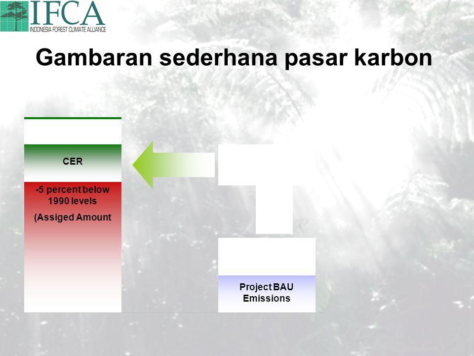 Gambaran sederhana pasar karbon