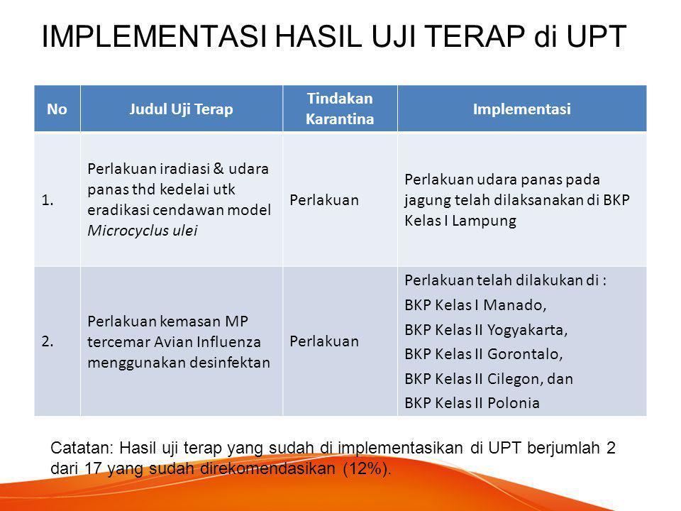 IMPLEMENTASI HASIL UJI TERAP di UPT