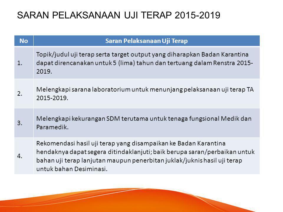 SARAN PELAKSANAAN UJI TERAP 2015-2019