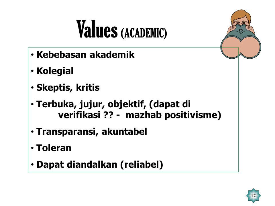 Values (ACADEMIC) Kebebasan akademik Kolegial Skeptis, kritis