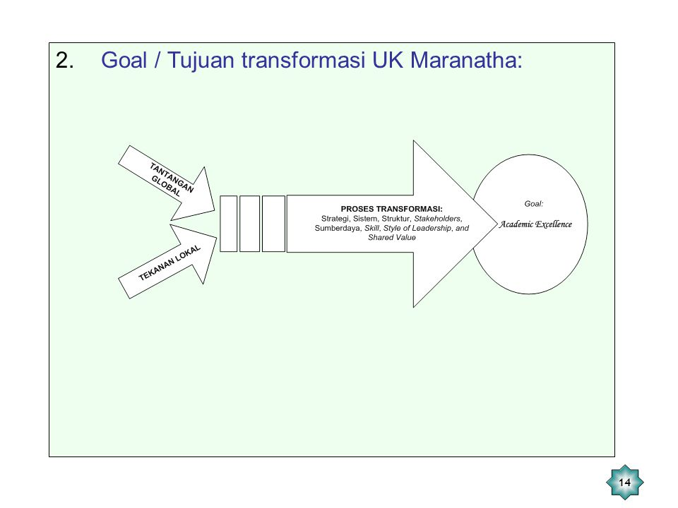 Goal / Tujuan transformasi UK Maranatha: