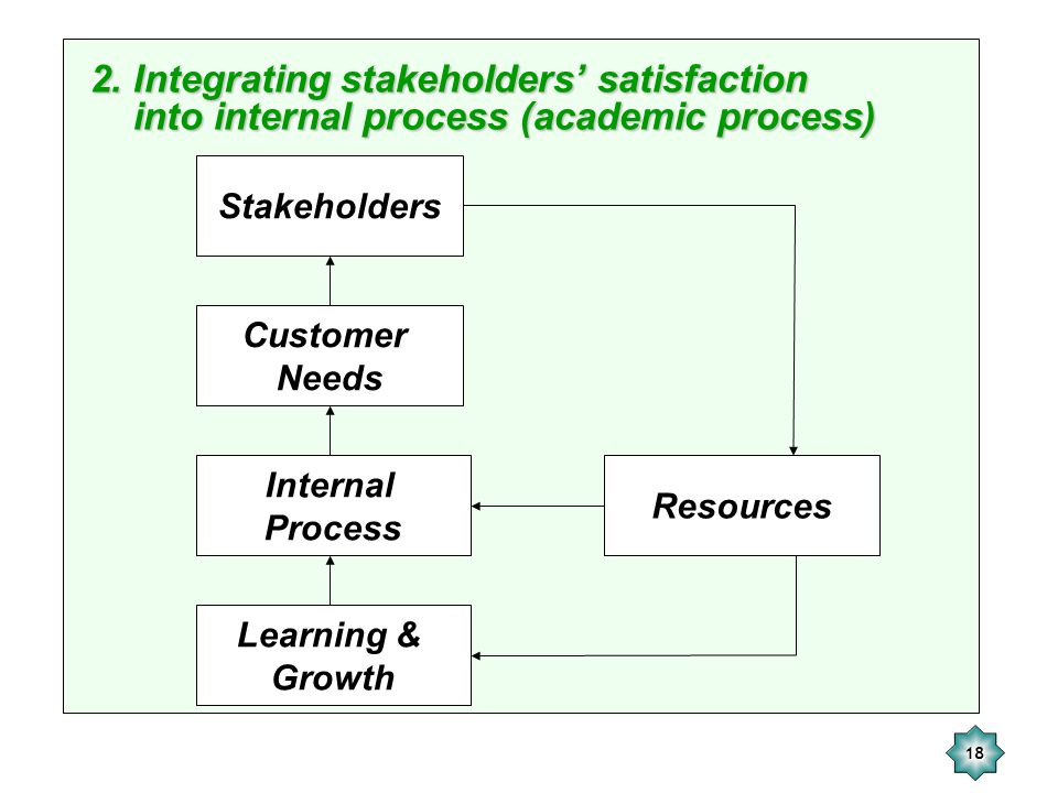 2. Integrating stakeholders' satisfaction into internal process (academic process)