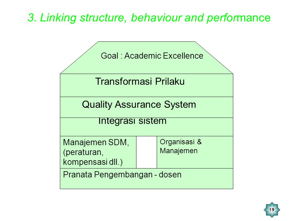 3. Linking structure, behaviour and performance