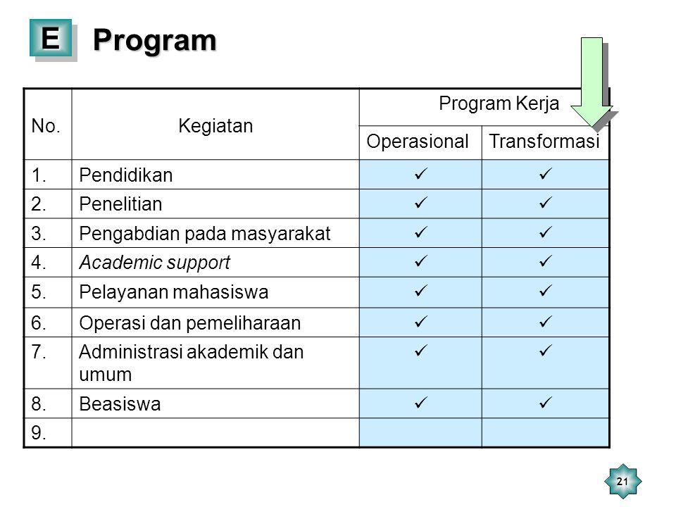 Program E No. Kegiatan Program Kerja Operasional Transformasi 1.