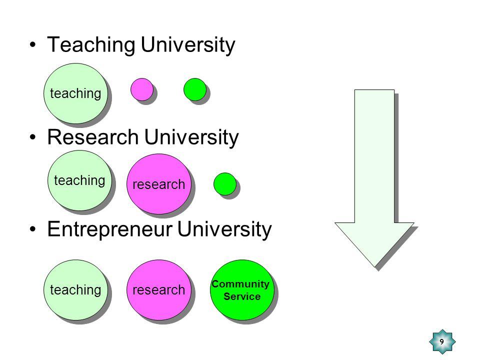 Entrepreneur University
