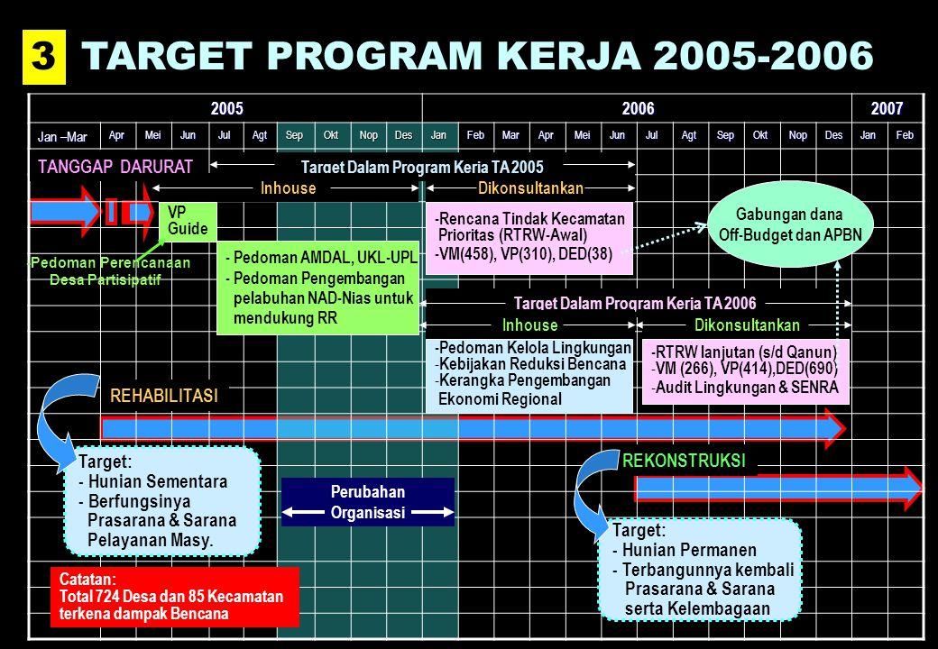 Target Dalam Program Kerja TA 2005 Target Dalam Program Kerja TA 2006