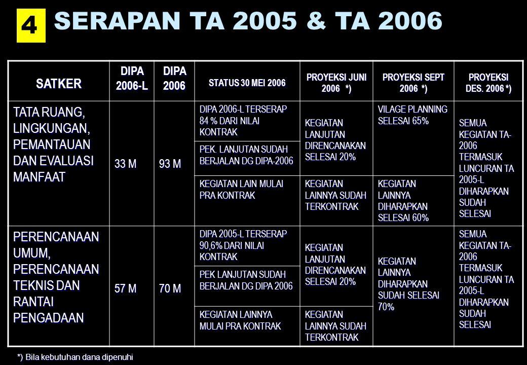 SERAPAN TA 2005 & TA 2006 4. SATKER. DIPA 2006-L. DIPA 2006. STATUS 30 MEI 2006. PROYEKSI JUNI 2006 *)