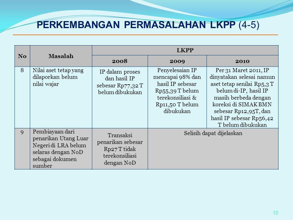 PERKEMBANGAN PERMASALAHAN LKPP (4-5)