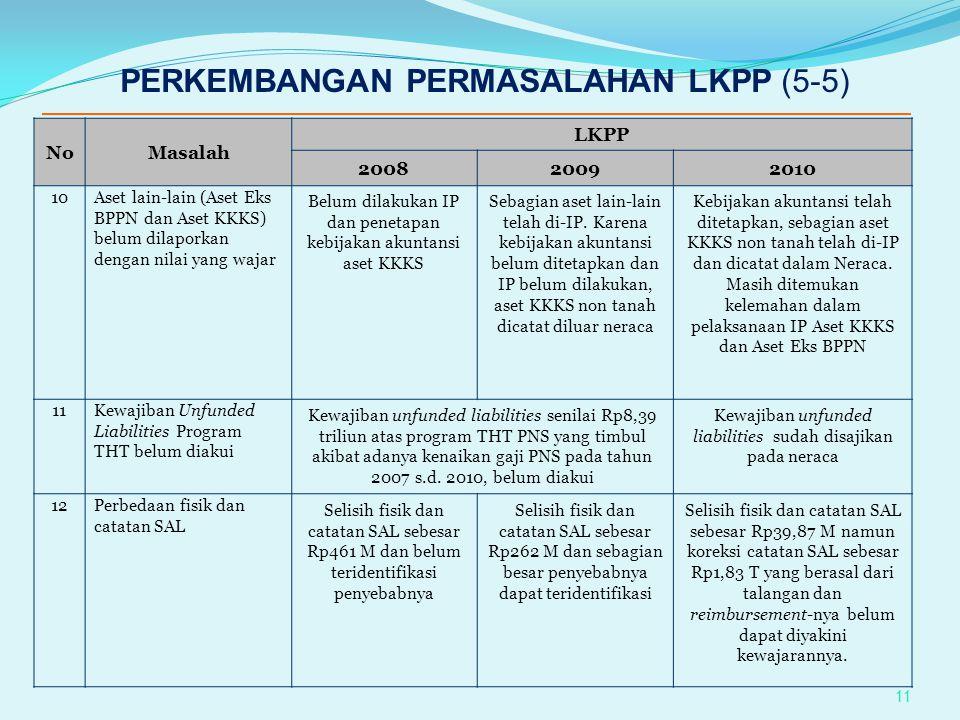 PERKEMBANGAN PERMASALAHAN LKPP (5-5)