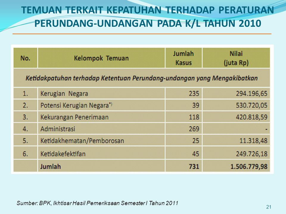 TEMUAN TERKAIT KEPATUHAN TERHADAP PERATURAN PERUNDANG-UNDANGAN PADA K/L TAHUN 2010