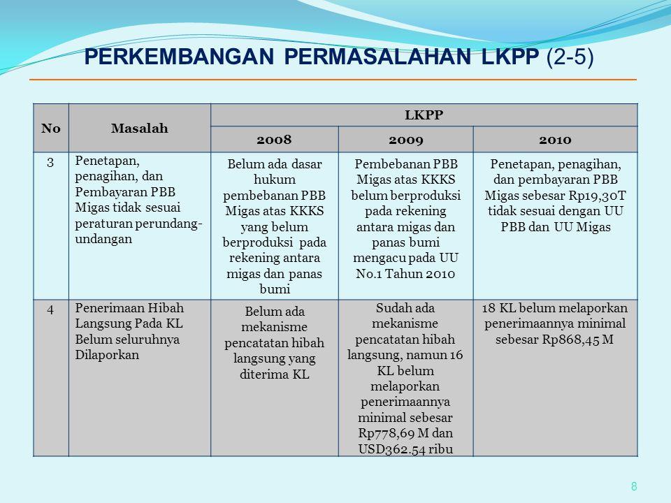 PERKEMBANGAN PERMASALAHAN LKPP (2-5)