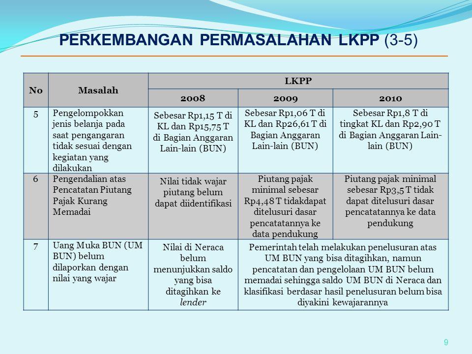 PERKEMBANGAN PERMASALAHAN LKPP (3-5)
