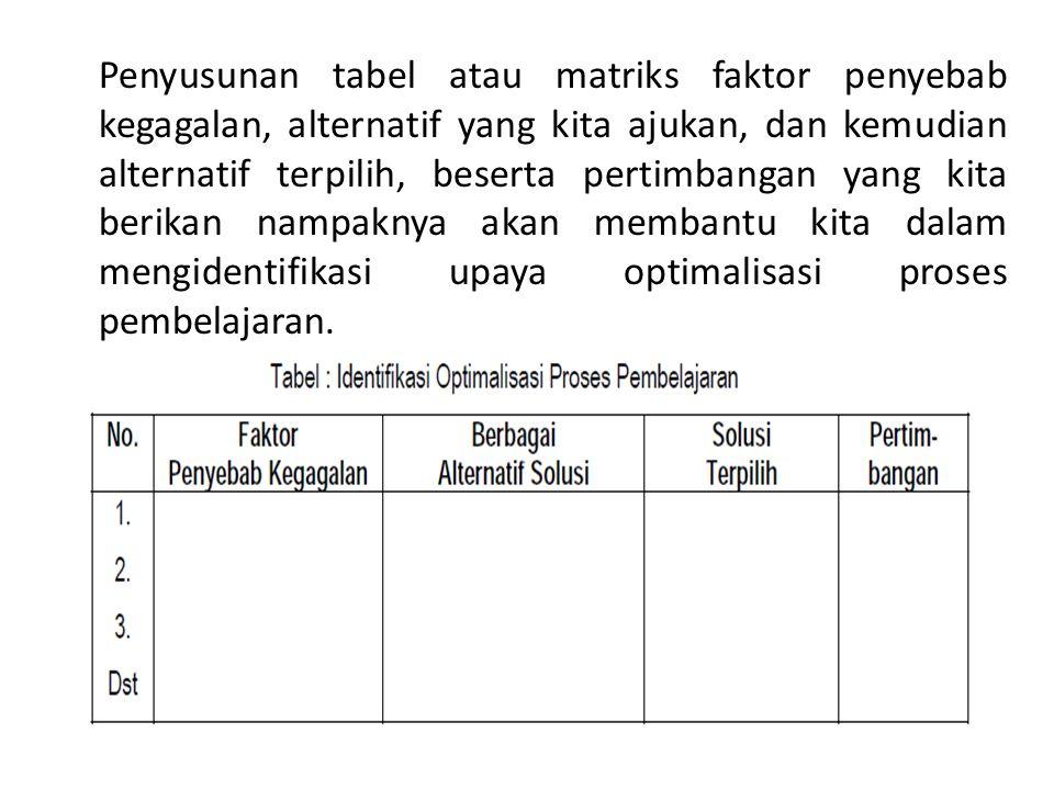 Penyusunan tabel atau matriks faktor penyebab kegagalan, alternatif yang kita ajukan, dan kemudian alternatif terpilih, beserta pertimbangan yang kita berikan nampaknya akan membantu kita dalam mengidentifikasi upaya optimalisasi proses pembelajaran.
